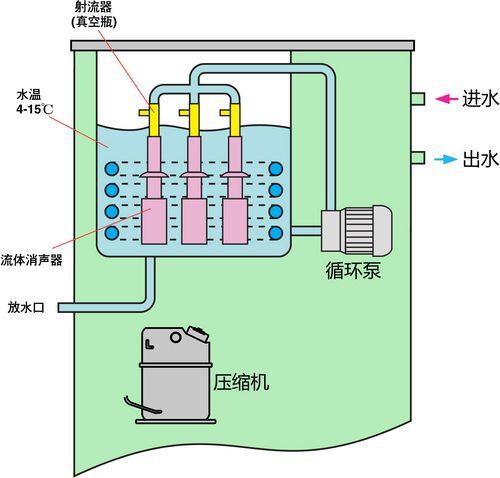 低温循环真空泵