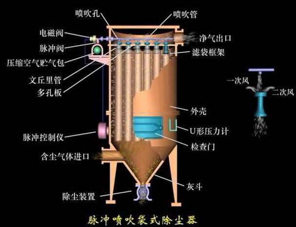 除尘器 布袋除尘器 >mc布袋除尘器  结构特点 袋式除尘器性能的好坏